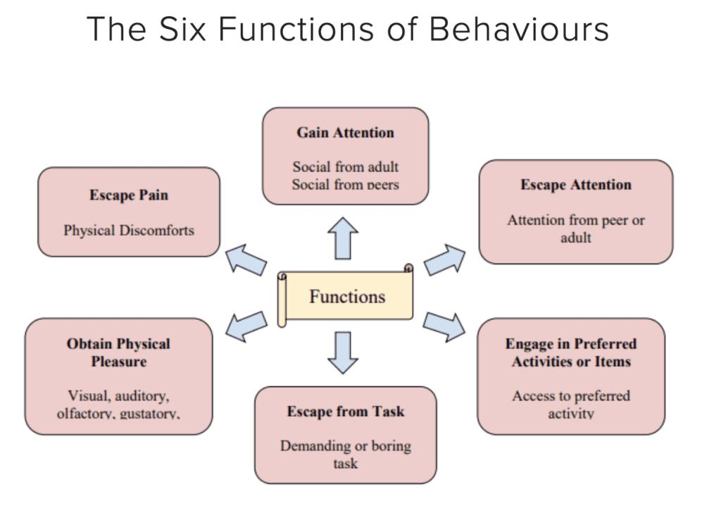 Positive Behaviour Management - The Six Function of Behaviours